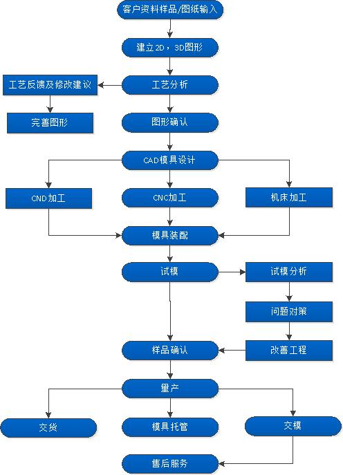 流程设计的基本因素